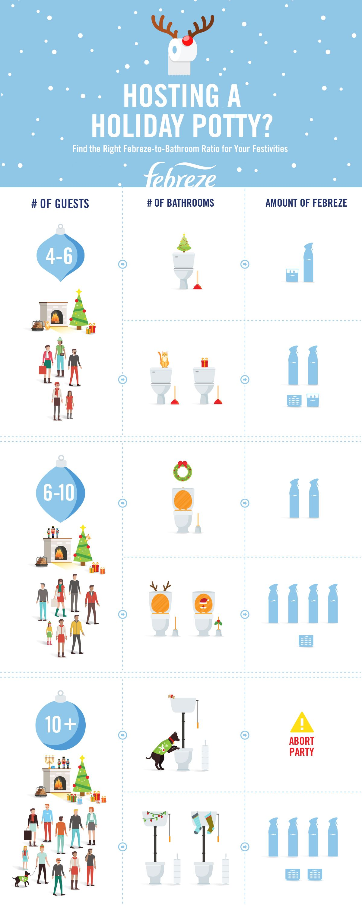 Planning A Holiday Party Don T Forget The Busiest And Stinkiest Room In The House The Bathroom Here S Some Simple Math T Holiday Fun Christmas Fun Holiday