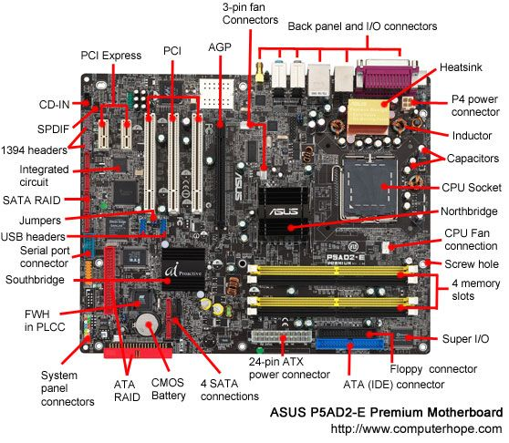 What Is A Motherboard Computer Technology Computer Basics Motherboard