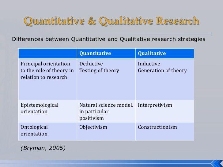 Quantitative Research Methods Theories  Google Search
