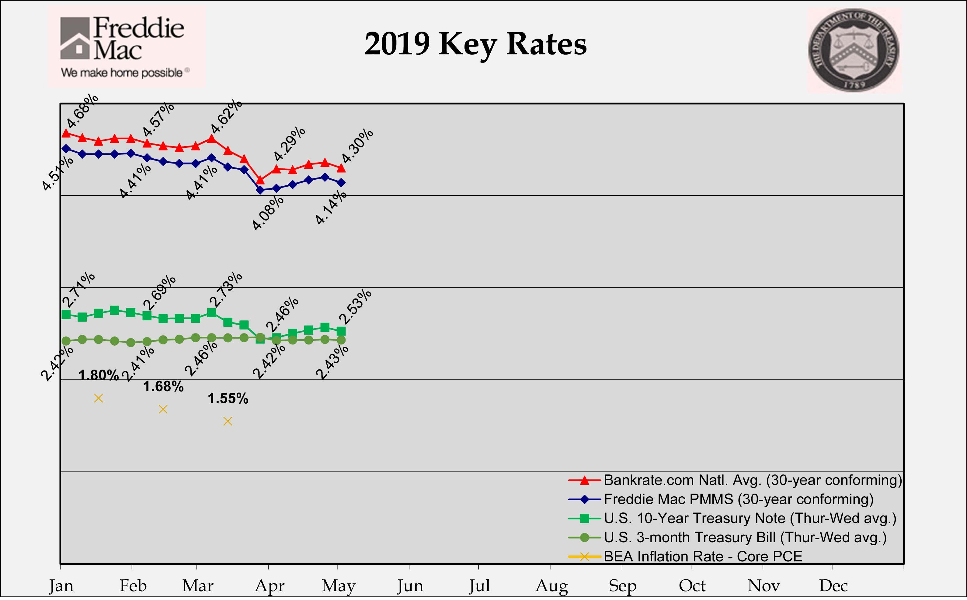 Rates Fell Over The Past Week As The Fed Announced No Change To