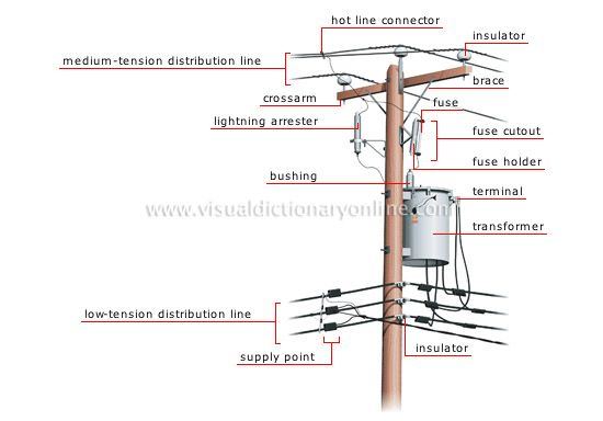 Energy    Hydroelectricity    Electricity Transmission    Overhead Connection Image