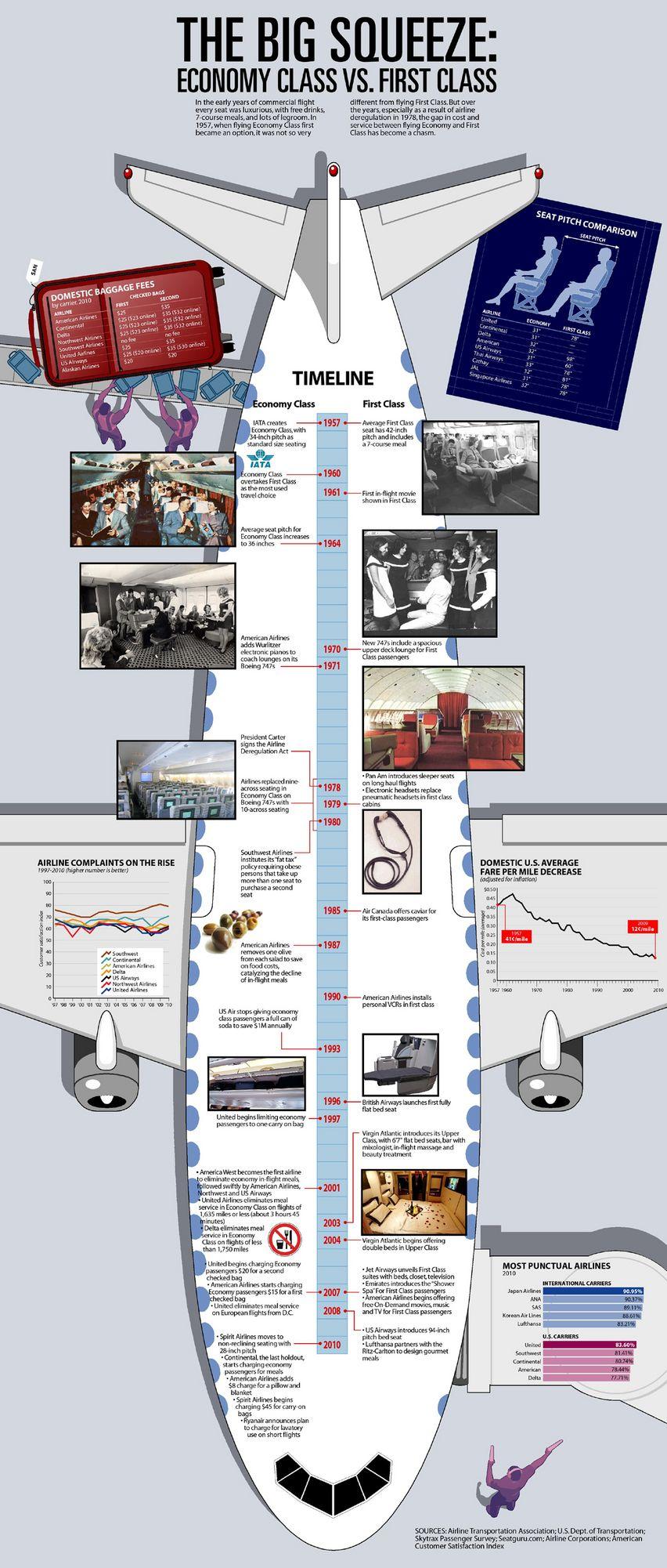 Economy vs first class flights economy infographic