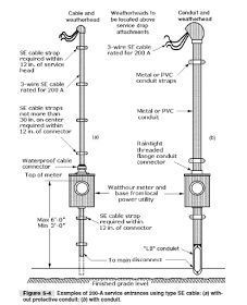 Weatherhead house ideas pinterest electrical wiring for Electrical service size