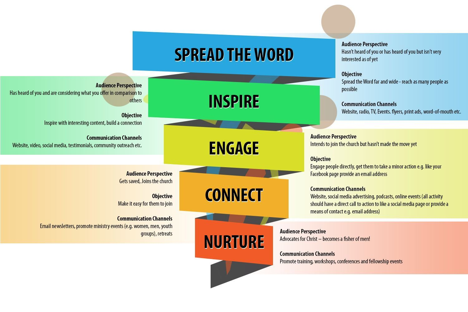 one page marketing plan - Google Search | Brand Marketing | Pinterest