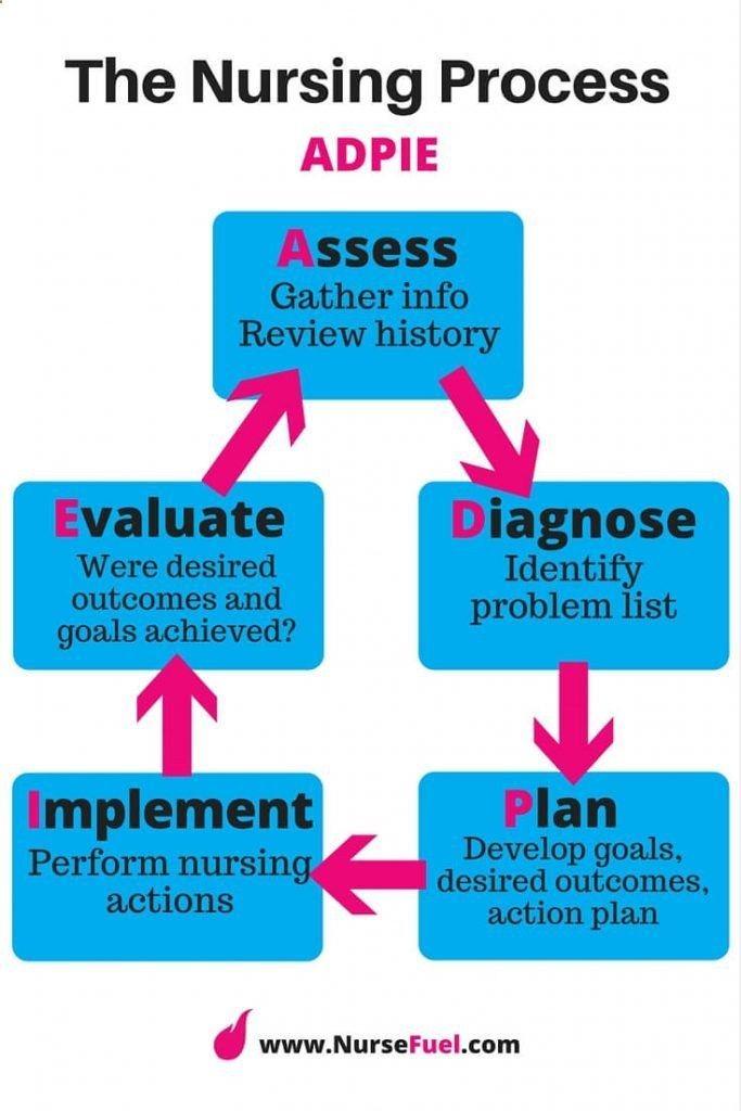 adpie nursing The Nursing Process - ADPIE - NurseFuel #nursing #school | Nursing ...