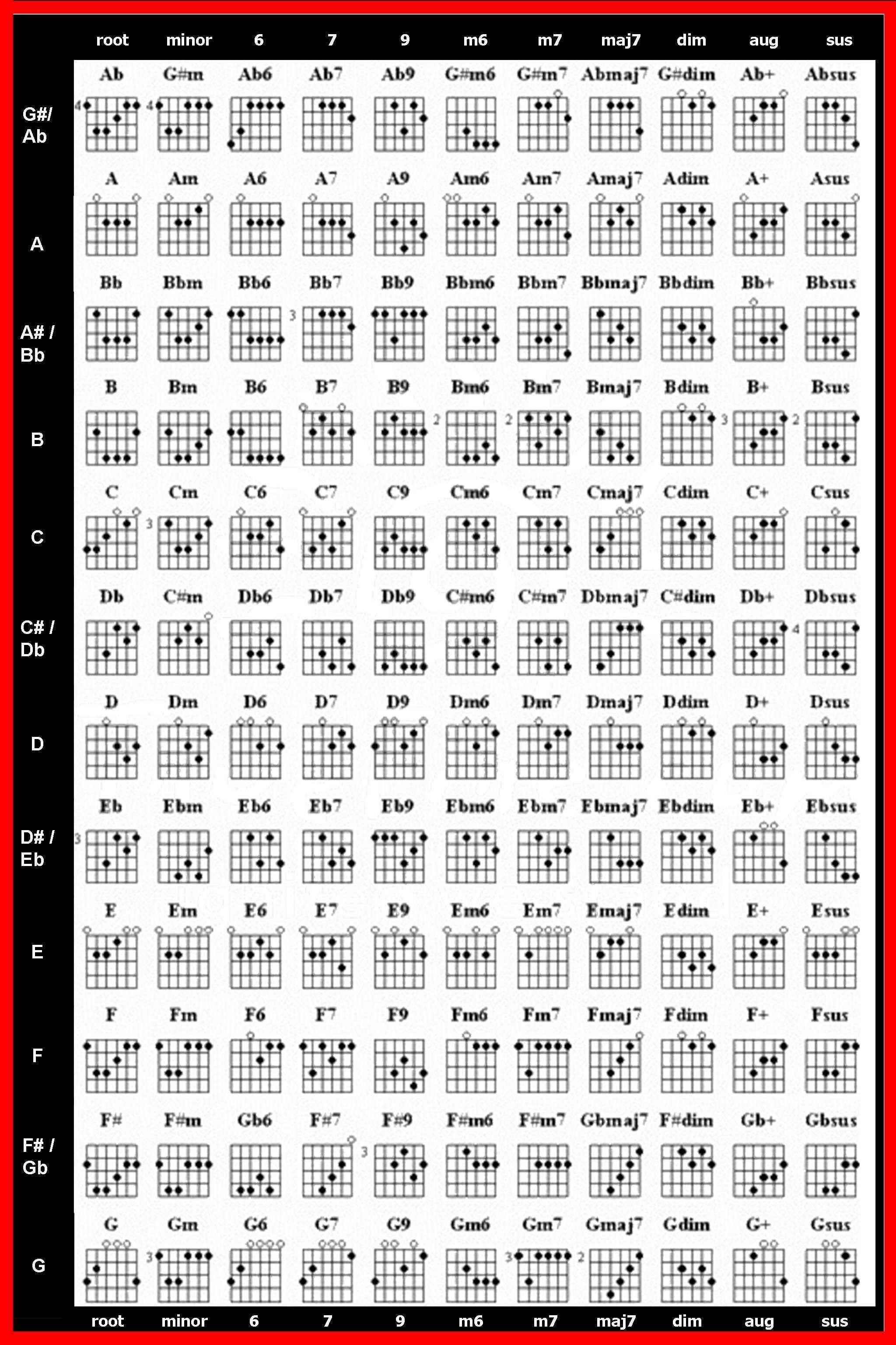 Learn guitar chords, Music theory guitar, Guitar chords
