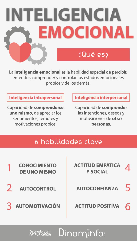 Inteligencia emocional, qué es y habilidades clave #infografía ...