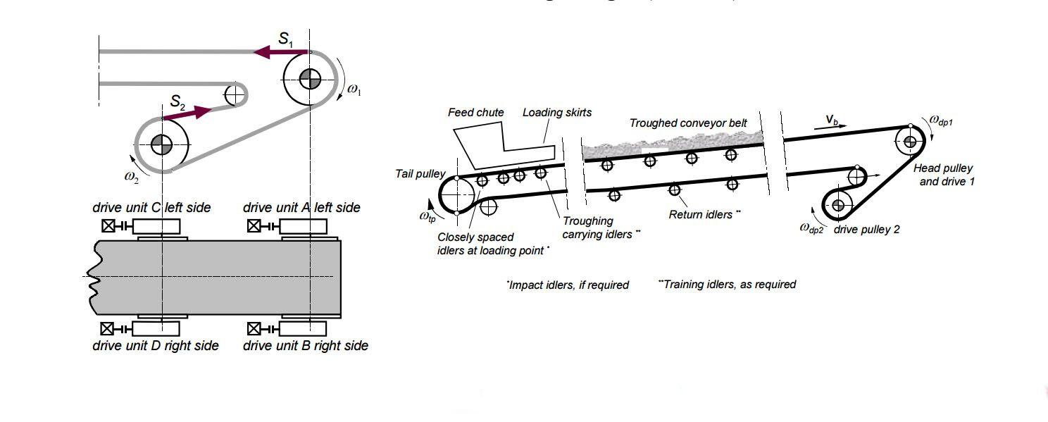 scheme drawing of belt conveyor [ 1488 x 599 Pixel ]