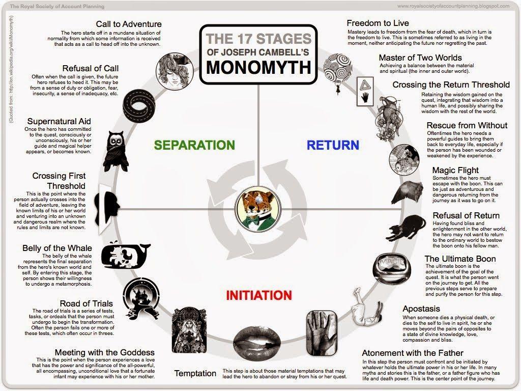 80 13 12 Joseph Campbell S Monomyth And Hero S Journey