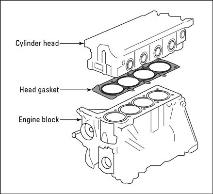 The head gasket lies between the cylinder head and the