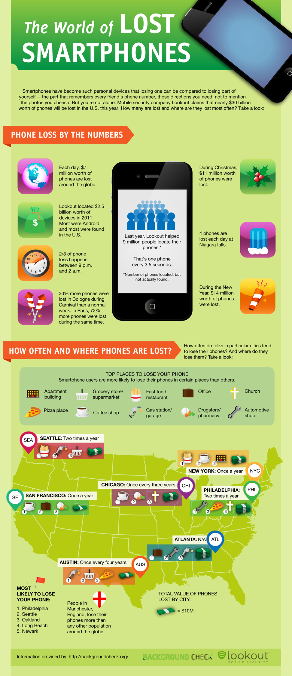 Where and When Do Most People Lose Their Phones