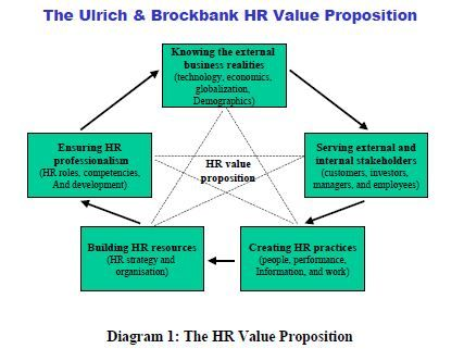 Hr Value Proposition  Human Resources