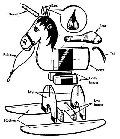 wooden horse blowup8 895x1024 wooden rocking horse plans   outside ... - Baby Rocking Horse Coloring Pages