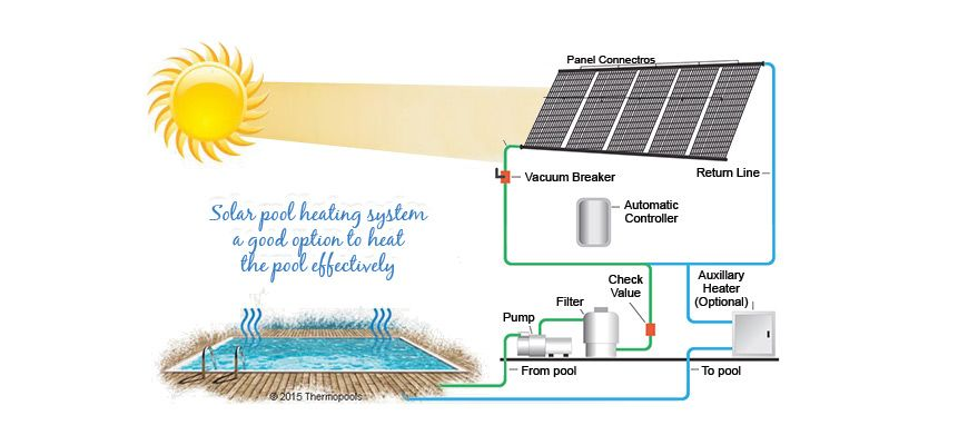 How Much It Will Cost To Run A Solar Pool Heating System Thermopools Solar Pool Heating Heating Systems Solar Panel Installation