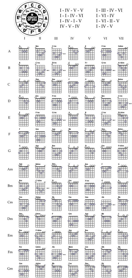 Made This Cheat Sheet To Help Teach Myself Guitar Thought Someone