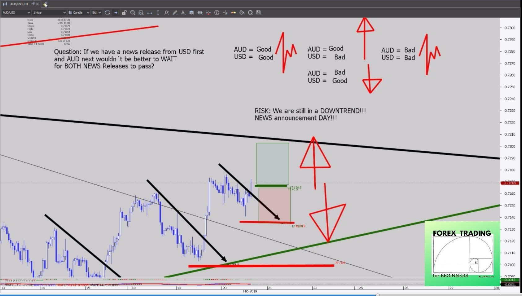Forex Trading For Beginners How To Trade Support Resistance
