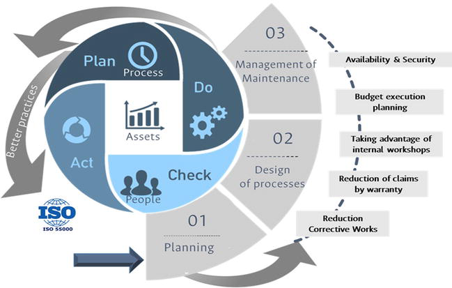 Maintenance And Asset Life Cycle For Reliability Systems Intechopen Preventive Maintenance Life Cycles Asset Management