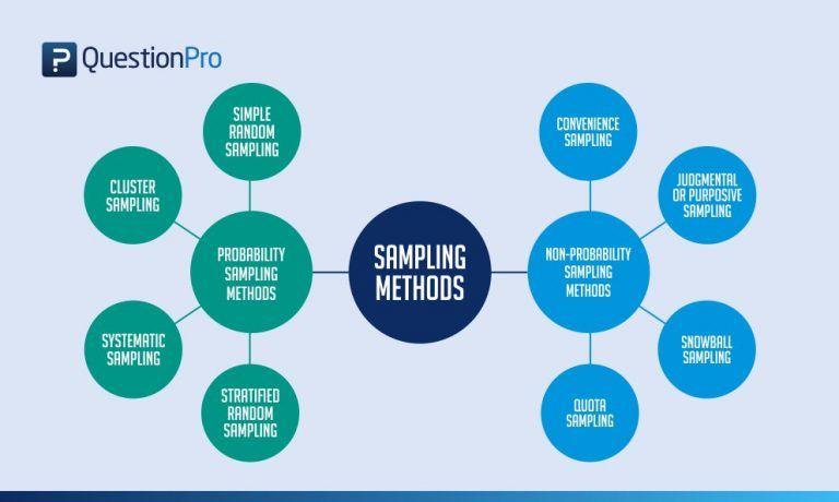 Purpose Of Sampling Design In Research