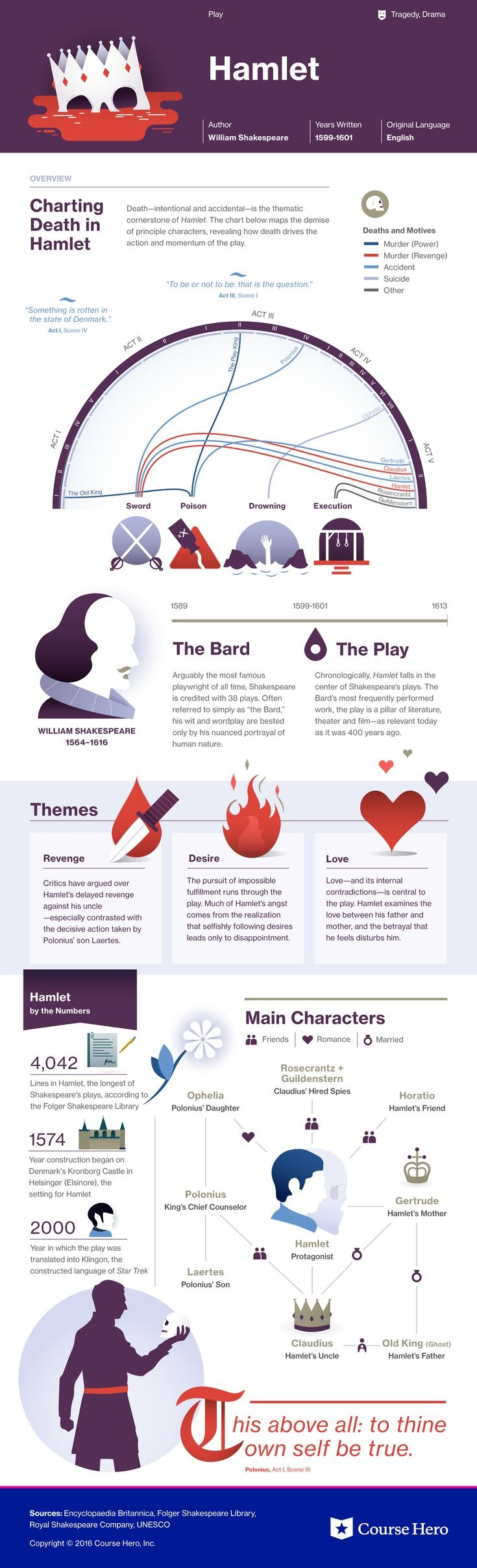 Thi Coursehero Infographic On Hamlet I Both Visually Stunning And Informative Teaching Literature British Shakespeare Theme Essay Of Madnes Revenge