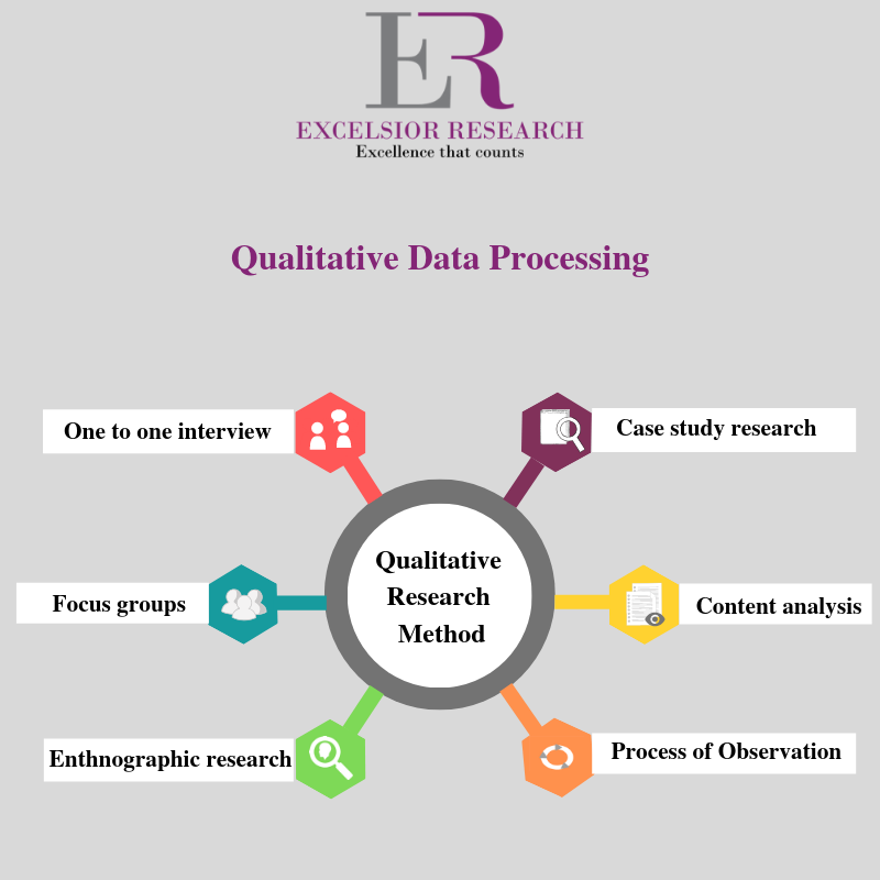 Excelsior Research Have A Pool Of Highly Skilled And Experienced