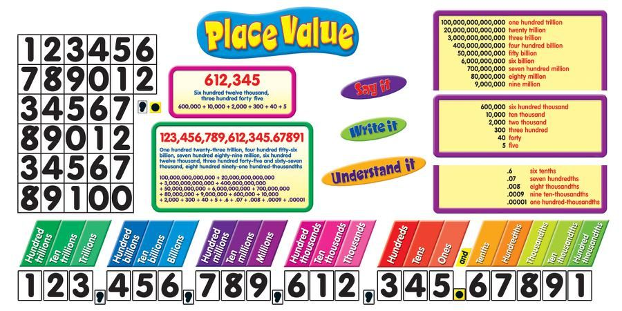 Place Value Chart To Trillions Ibovnathandedecker