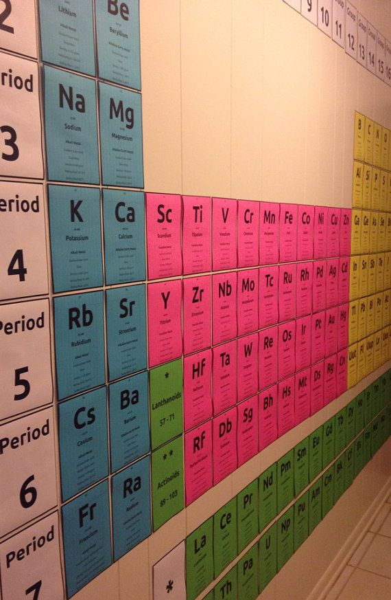 Giant Periodic Table Cards Printable By Nerdinthebrain On Etsy My