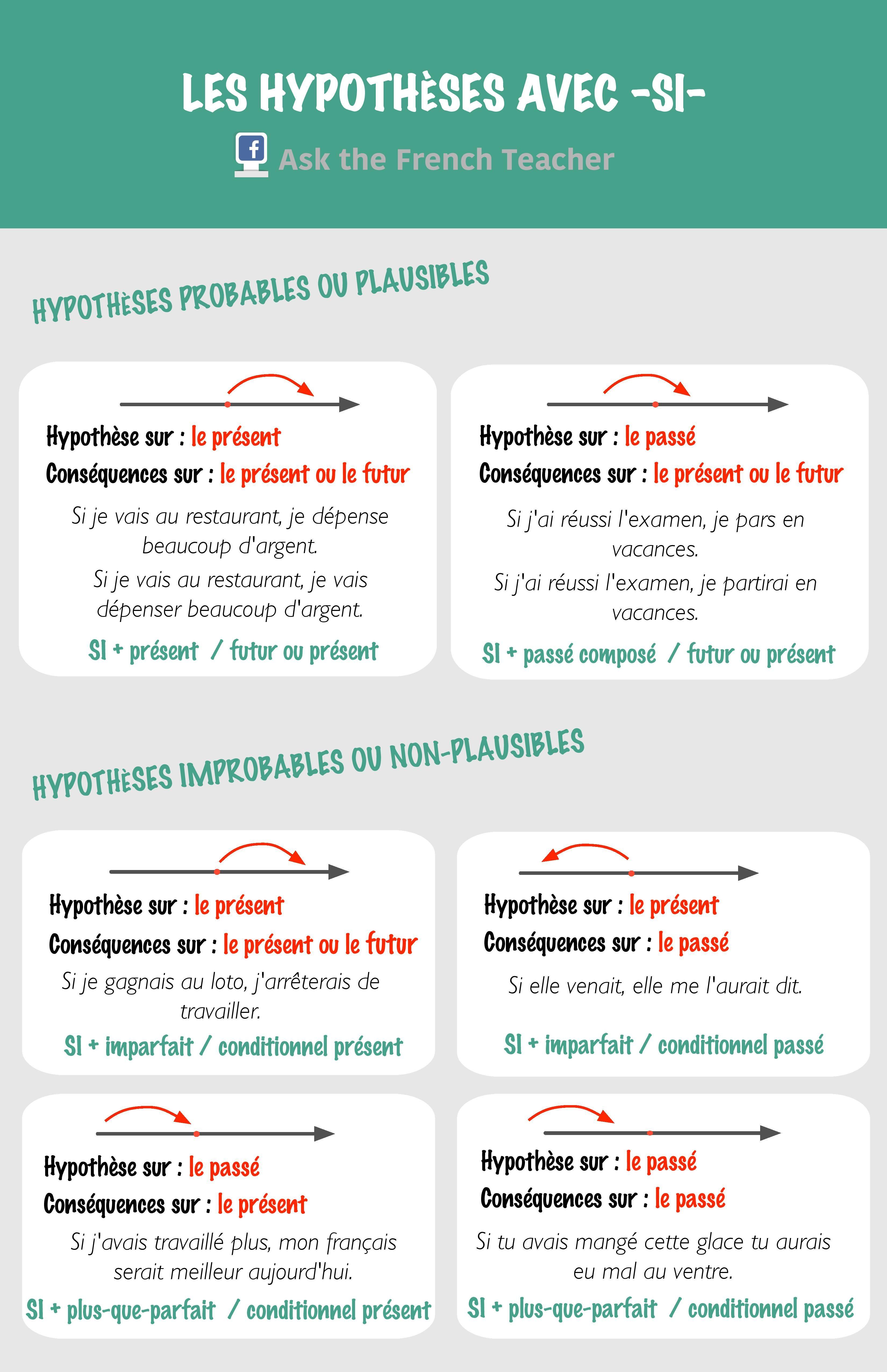 grammaire fran ais fle hypoth se conditionnel imparfait plus que parfait french. Black Bedroom Furniture Sets. Home Design Ideas