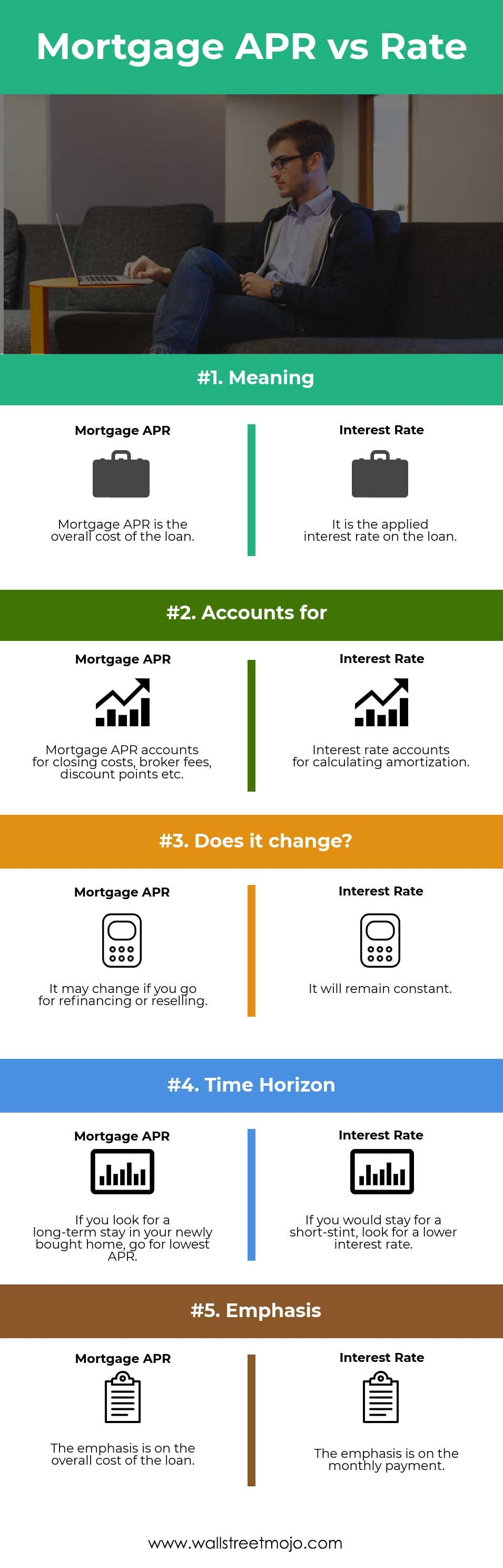 Mortgage Apr Vs Interest Rate Infographics Here We Provide You With The Top 5 Differences Between Mortgage Ap Mortgage Marketing Mortgage Payoff Interest Rates