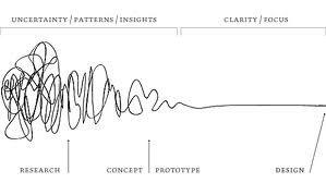 design thinking process - Google Search