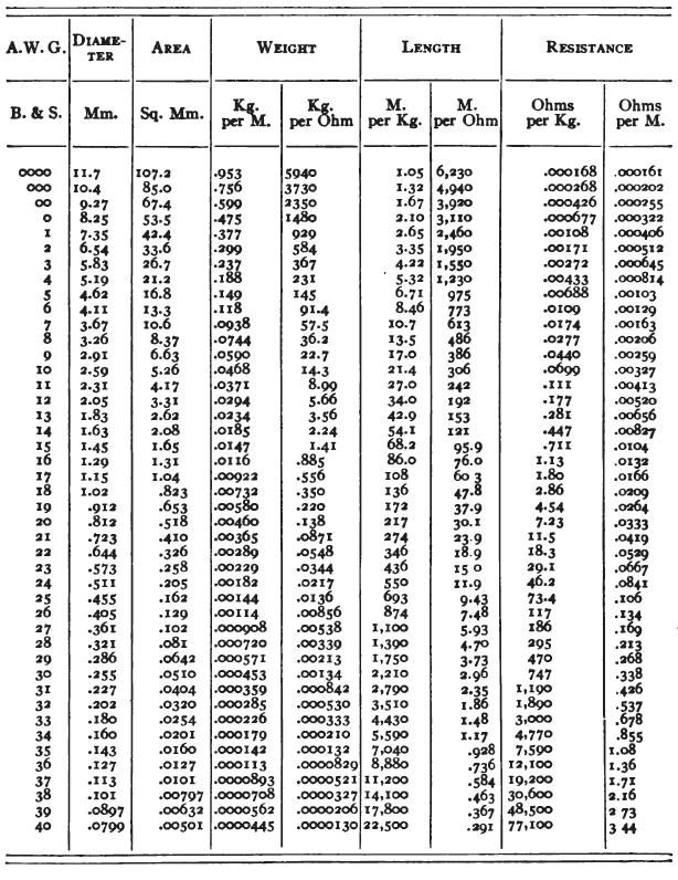 Wire Gauge Diameter Chart Download Chart of AWG sizes in