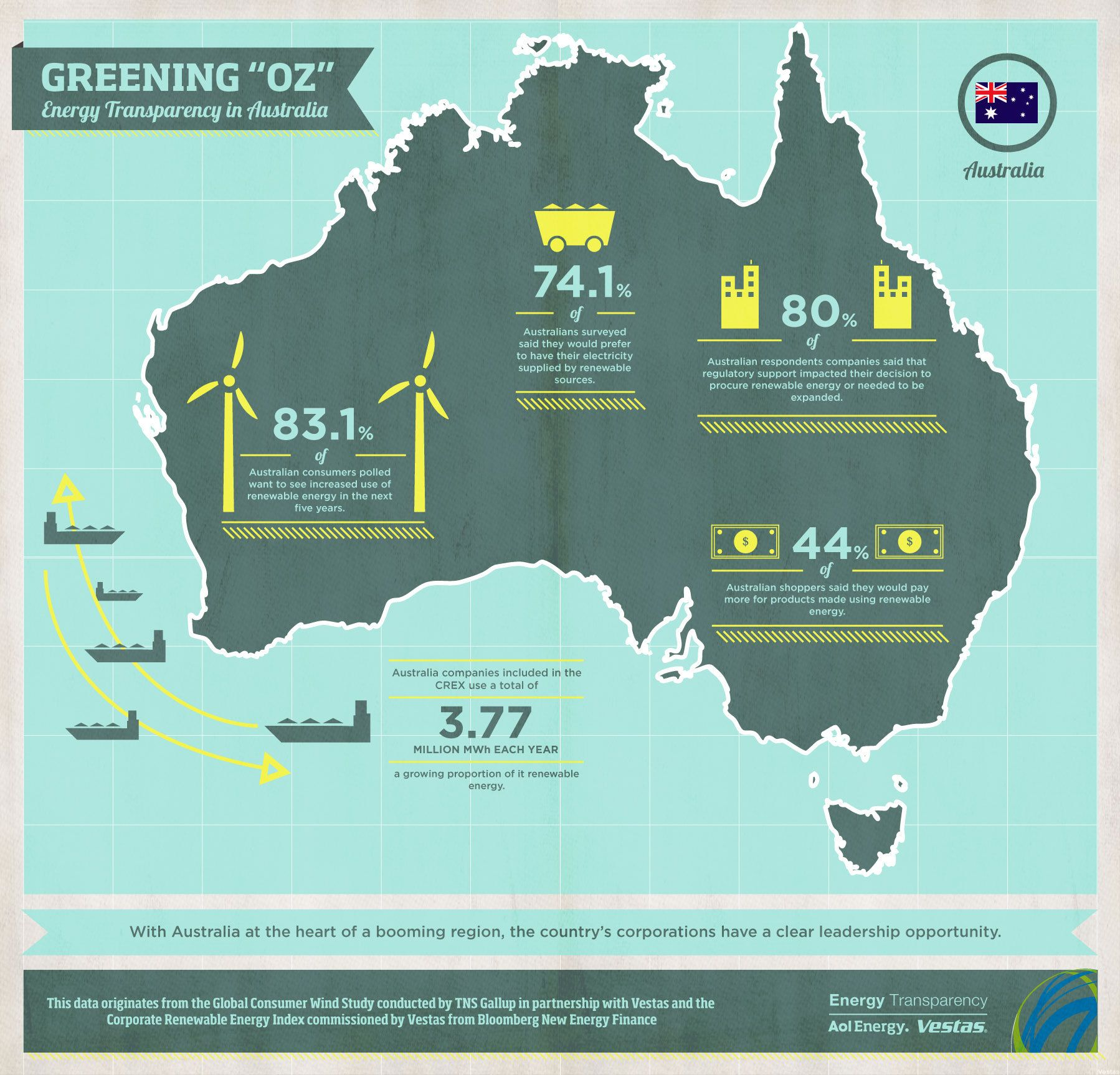 Australian Energy Greening Oz Infographic