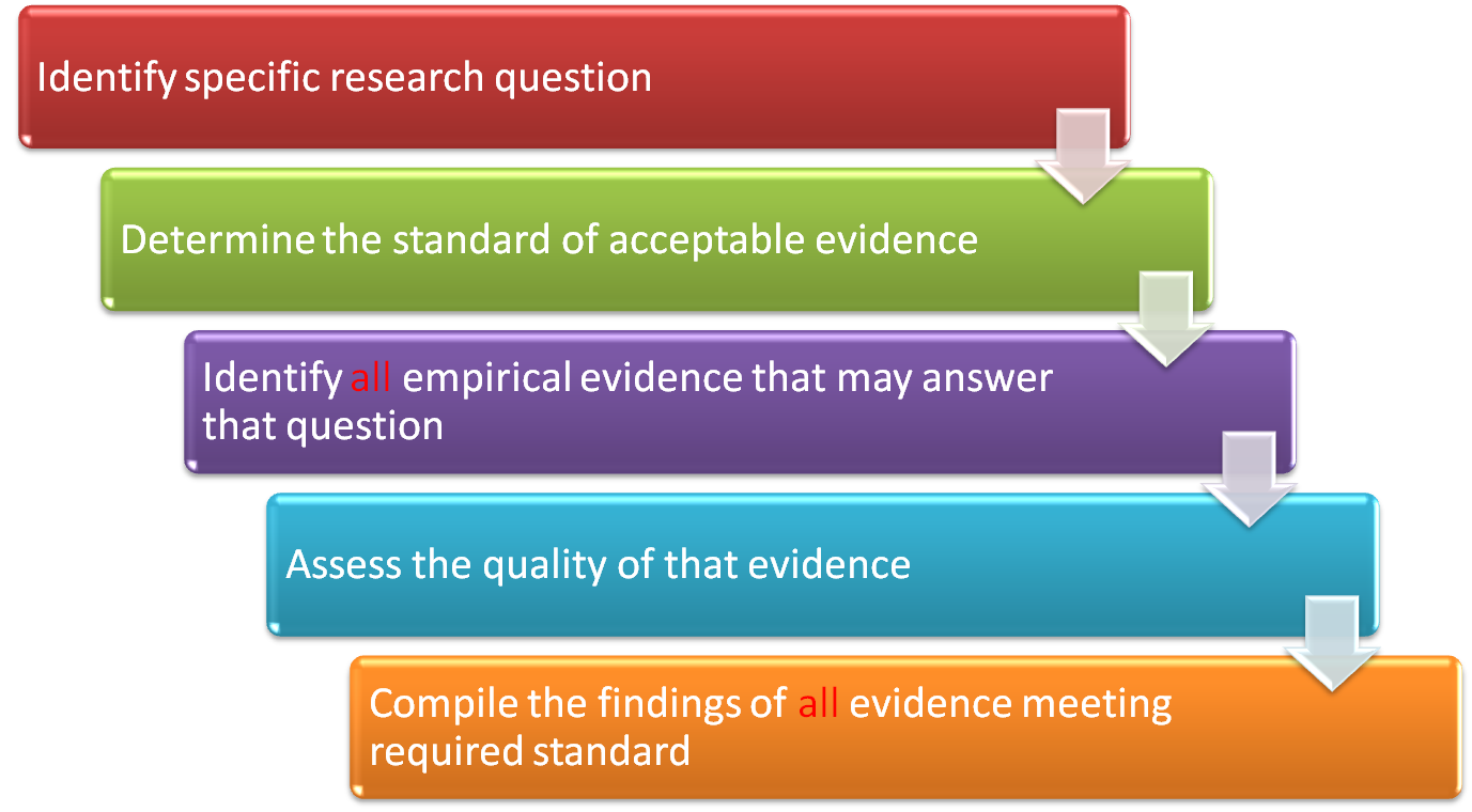 systematic review research proposal Introduction peer review is a key element of quality assurance in academic research [] it is used to reassure research funders that research proposals are of the highest scientific merit and that funded research is appropriate to policy and practice needs.