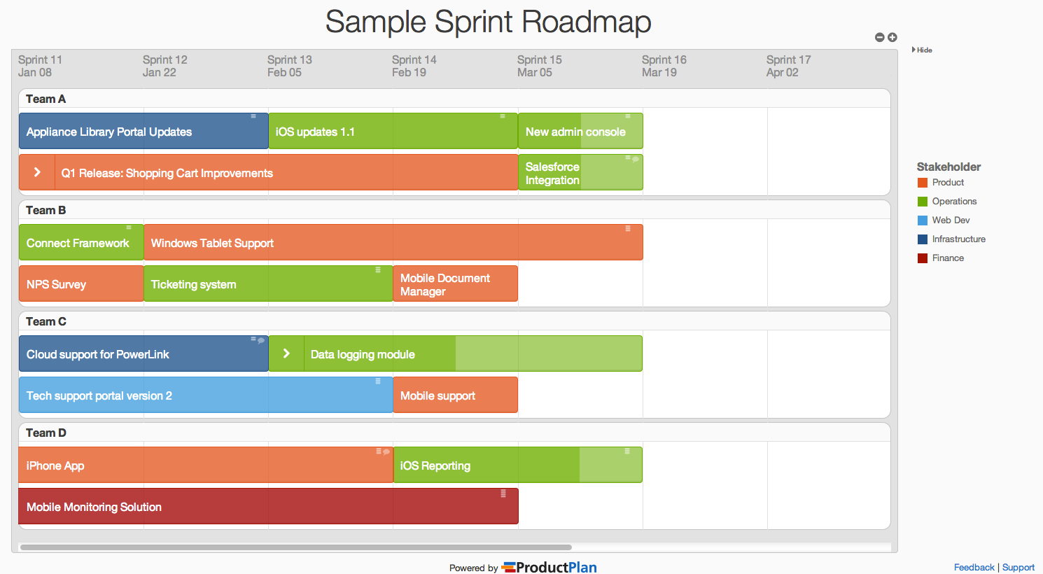 Sample Sprint Roadmap Roadmap, Good essay, What is a product