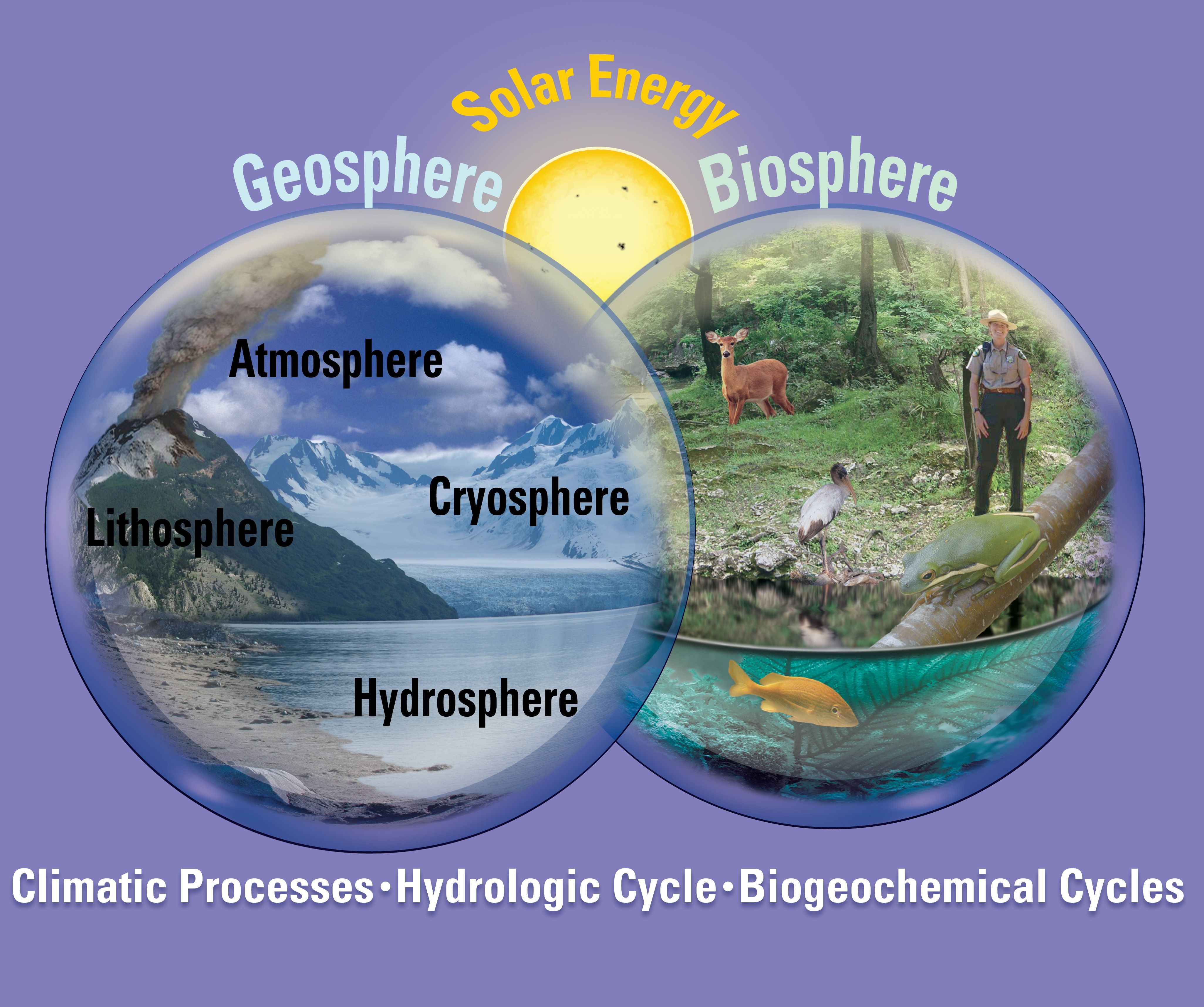 hight resolution of conceptual diagram of the earth system showing the four subcomponents of the geosphere lithosphere atmosphere hydrosphere and cryosphere the biosphere