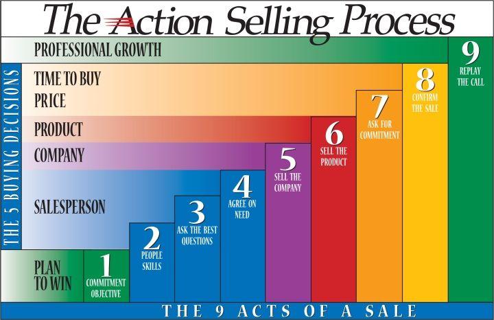 Selling Skills Process 5 Sales Skills Sales Process That Win Selling Skills Sales Training Programs Sales Skills