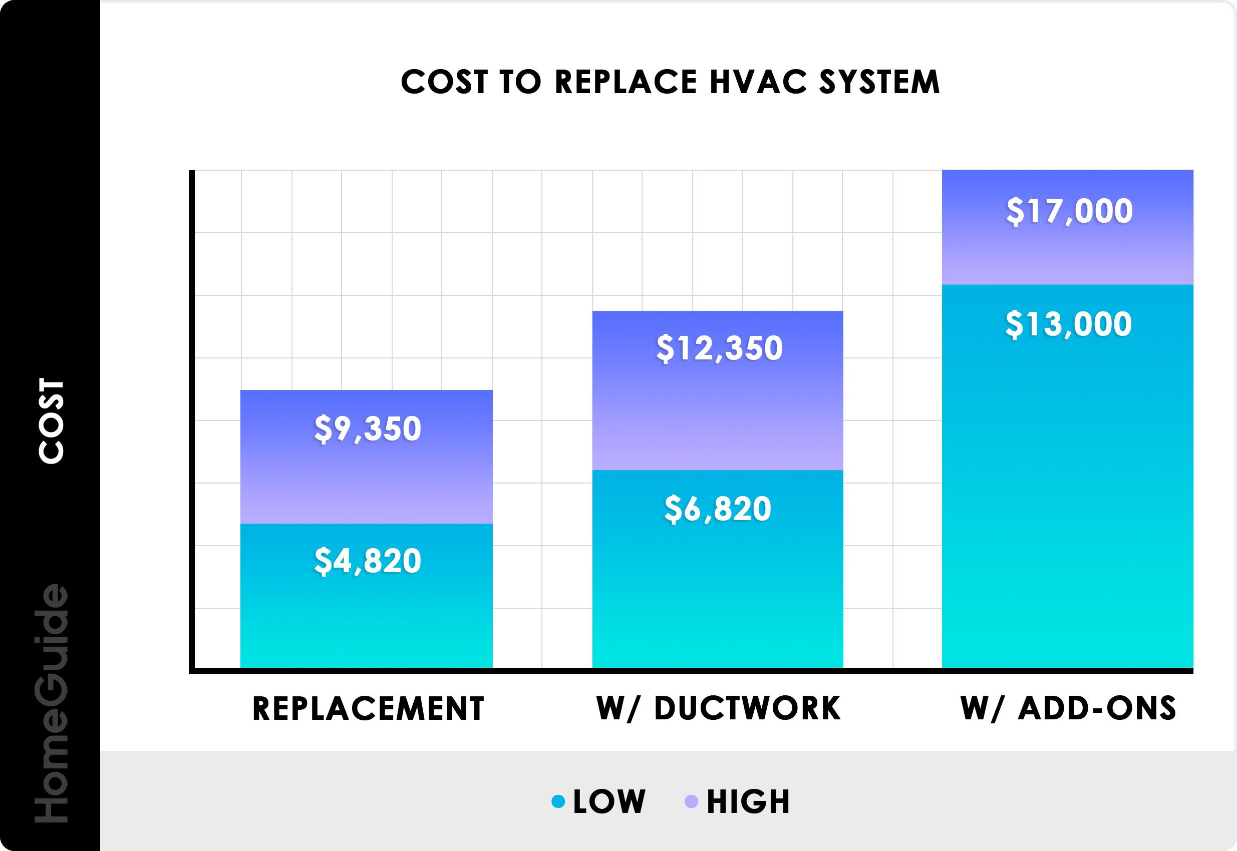 Hvac Replacement Cost Chart Exterior Paint Fiberglass Pool Cost House Exterior