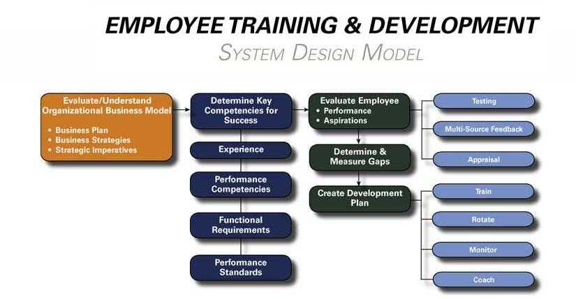 Image result for training plan diagram training at funworks