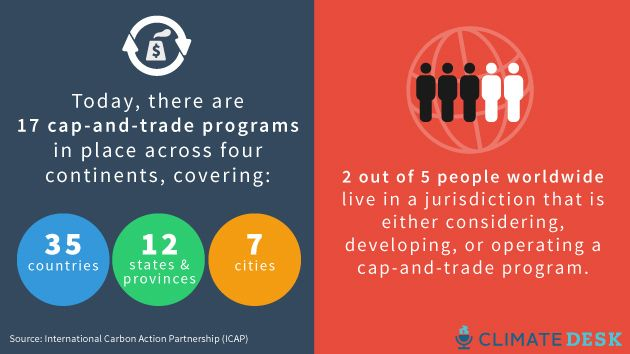 World-wide cap and trade programs for carbon and how they are distributed thru out the world.