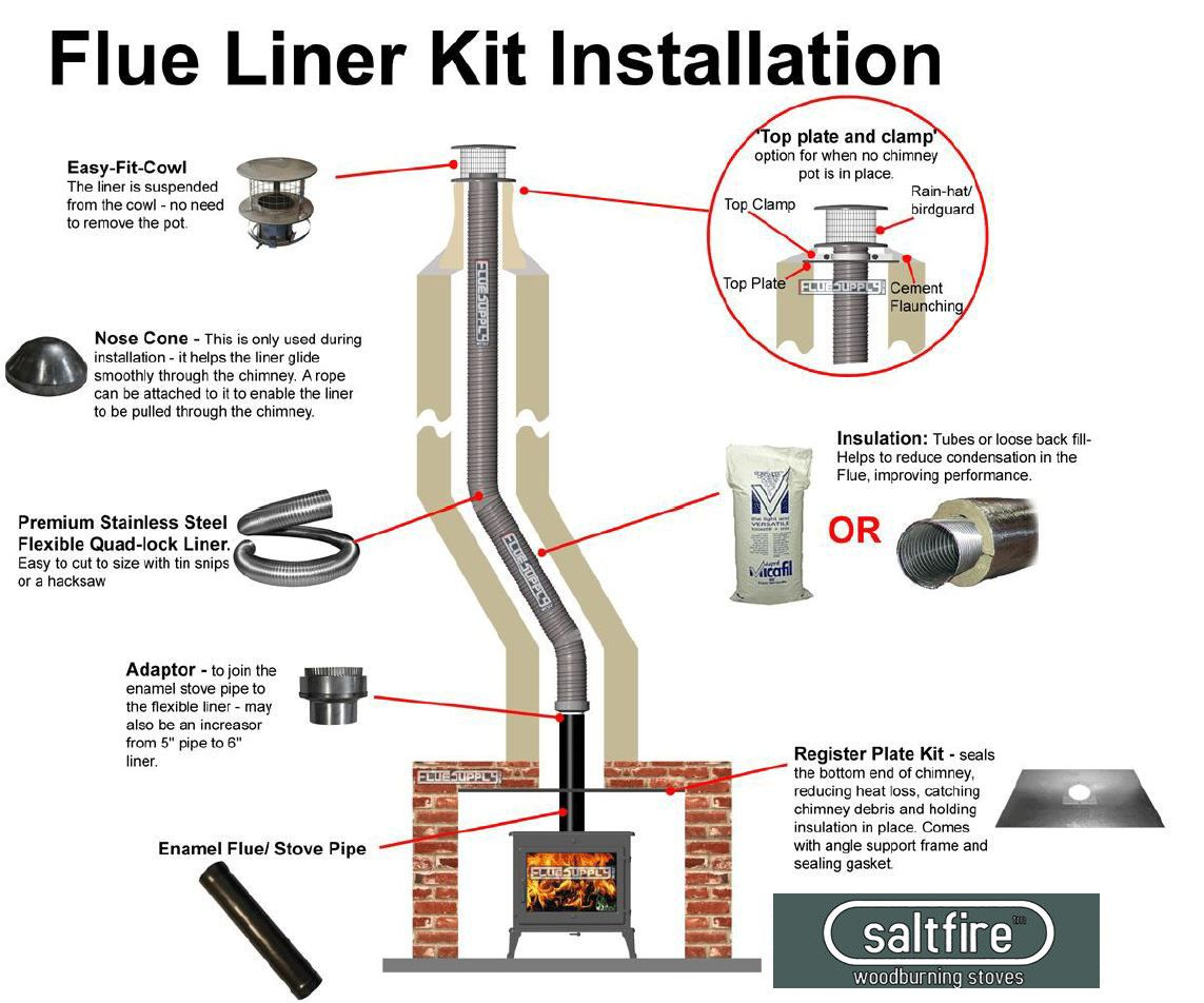 hight resolution of wood burning stove installation diagram google search