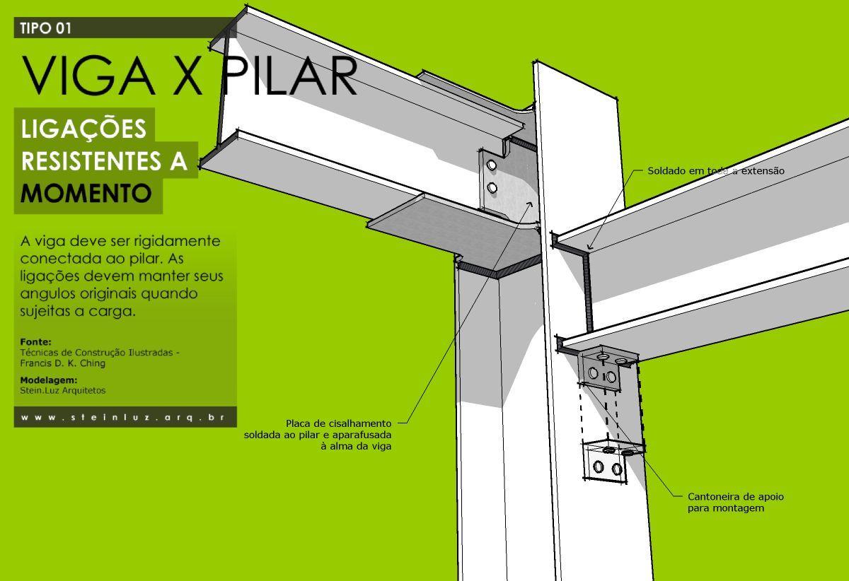 Viga x pilar 02 soldadura pinterest estrutura metalica constru o e engenharia civil - Tipos de vigas metalicas ...