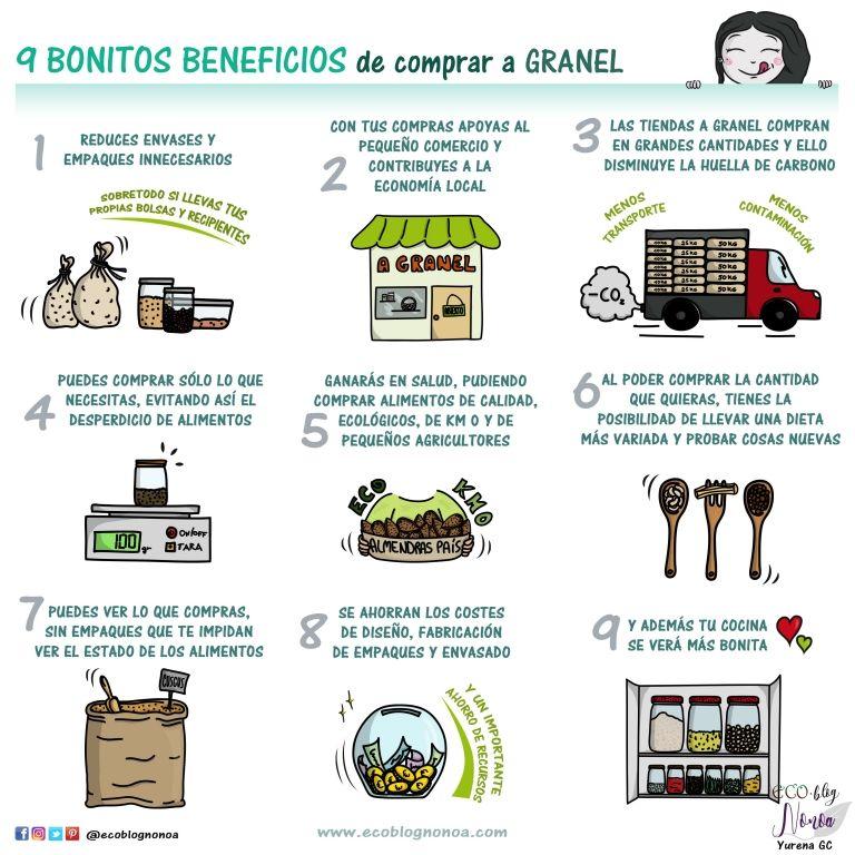 Todo Sobre Comprar A Granel Ventajas Como Funcionan Las Tiendas A Granel Granel Tiendas Tiendas Organicas