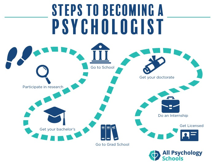 How To Become A Psychologist All Psychology Schools Clinical Psychology Grad School Clinical Psychology Career Psychology Careers