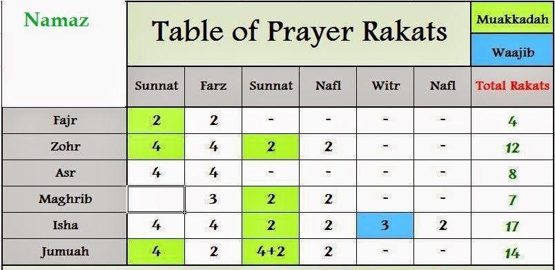 Namaz Rakat Chart Awesome Islam Awareness Blog Islam The Basics Pictures How To Read Namaz Sunnah Prayers Namaaz