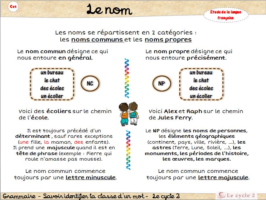 Connu lecon-le-nom-commun-et-le-nom-propre-reconnaitre-les-noms-etude-de  LF62