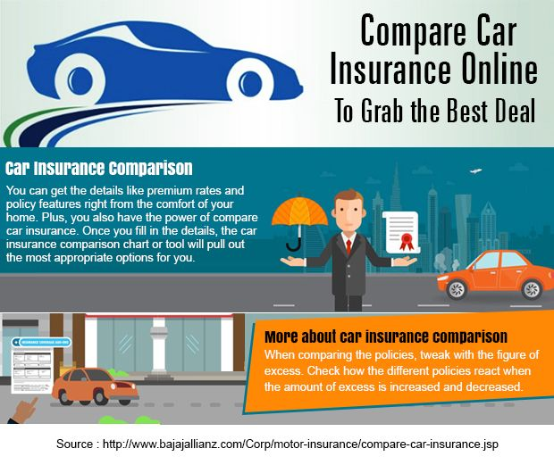 When You Compare Car Insurance Don T Just Look At The Lowest