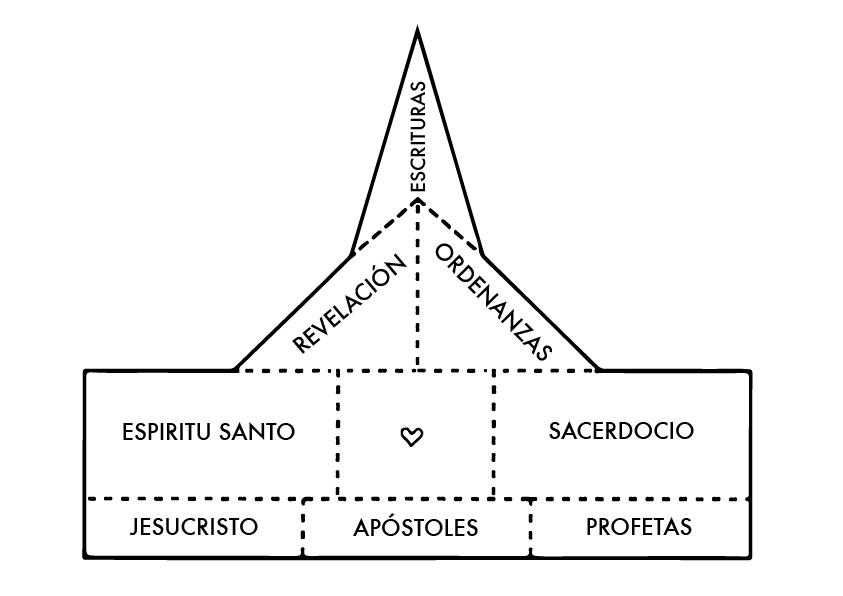 Jesucristo restauró el Evangelio por medio de José Smith   LDS /SUD ...