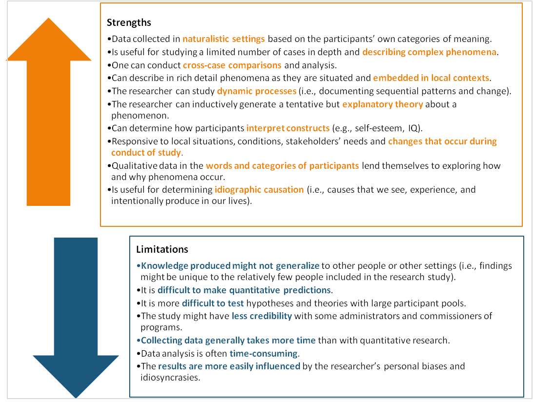 Strengths And Limitations Of Qualitative Research