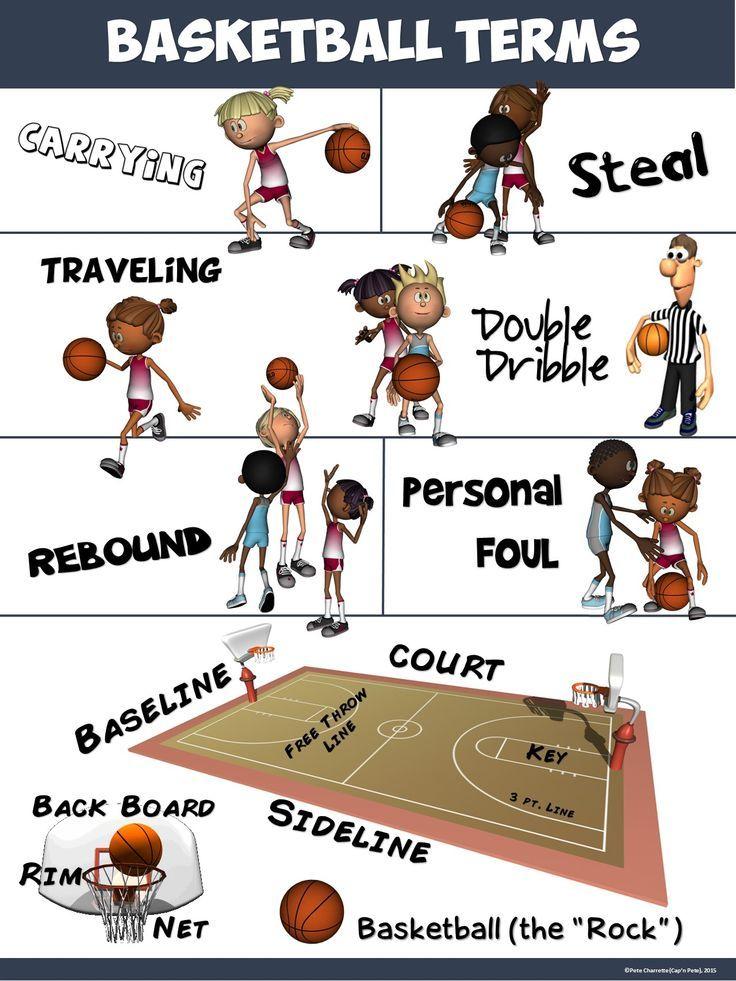 PE Poster Basketball Terms Basketball workouts