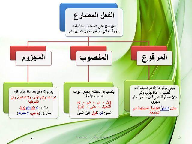 إضافة تسمية توضيحية Learning Arabic Learn Arabic Language Arabic Language