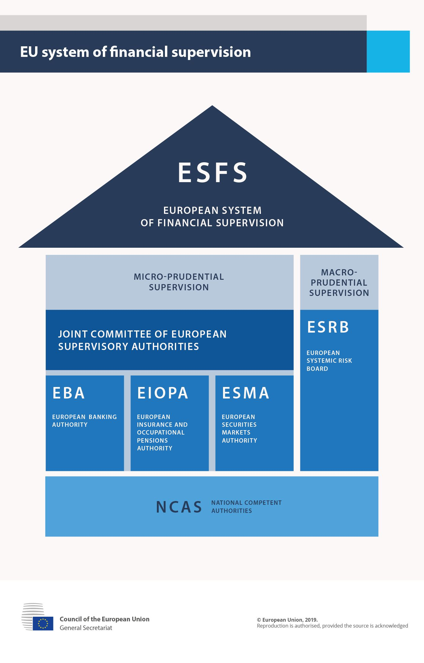 As The European Banking Supervisor The Ecb Closely Cooperates With The Esas Especially The European Banking Authority E European Macro And Micro Supervision